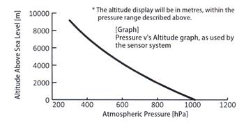 pressure-v-altitude-graph